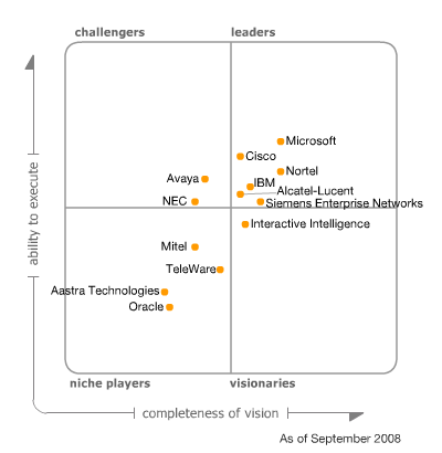 Gartner RAS Core Research Note G00160407