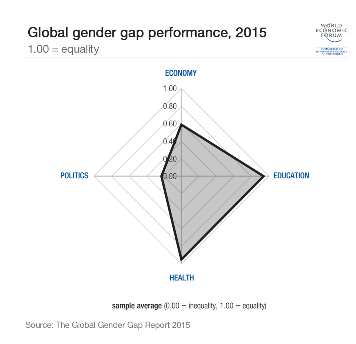 gender-gap-4-dimensions
