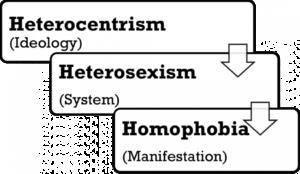 Heterocentrism, Heterosexism, Homophobia